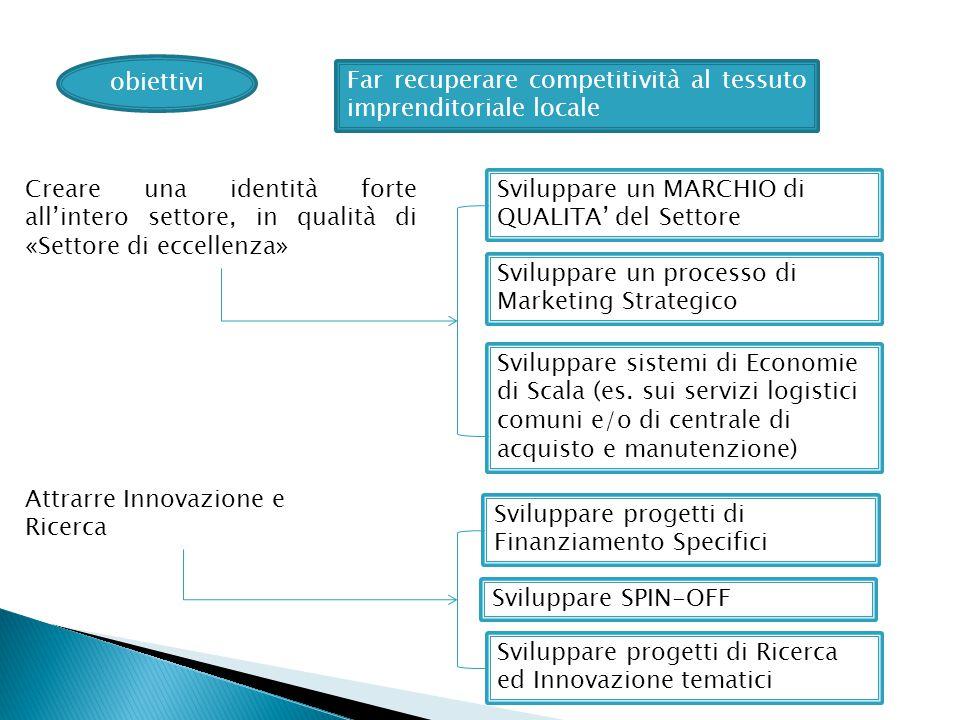 obiettivi Far recuperare competitività al tessuto imprenditoriale locale Creare una identità forte all'intero settore, in qualità di «Settore di eccellenza» Sviluppare un MARCHIO di QUALITA' del Settore Sviluppare un processo di Marketing Strategico Sviluppare sistemi di Economie di Scala (es.