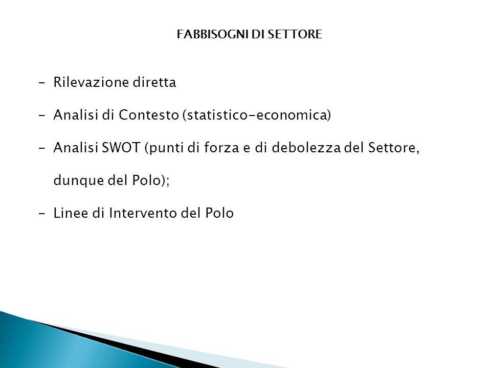FABBISOGNI DI SETTORE -Rilevazione diretta -Analisi di Contesto (statistico-economica) -Analisi SWOT (punti di forza e di debolezza del Settore, dunqu