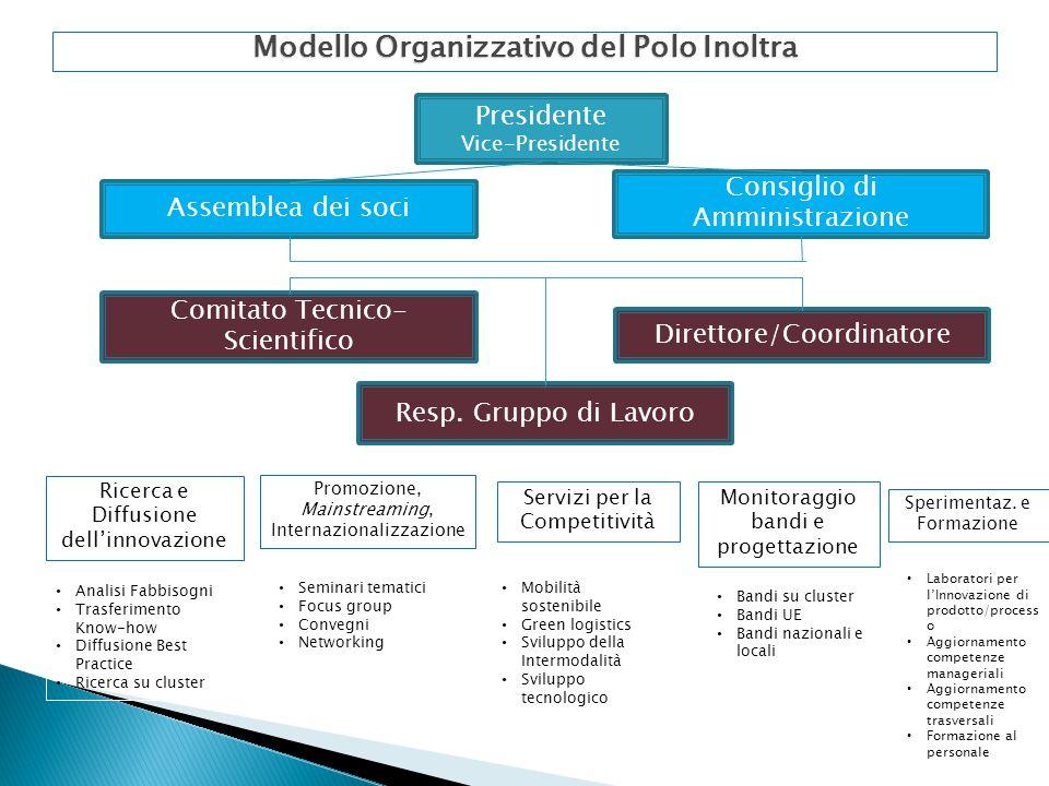Modello Organizzativo del Polo Inoltra Presidente Vice-Presidente Assemblea dei soci Consiglio di Amministrazione Direttore/Coordinatore Comitato Tecnico- Scientifico Resp.