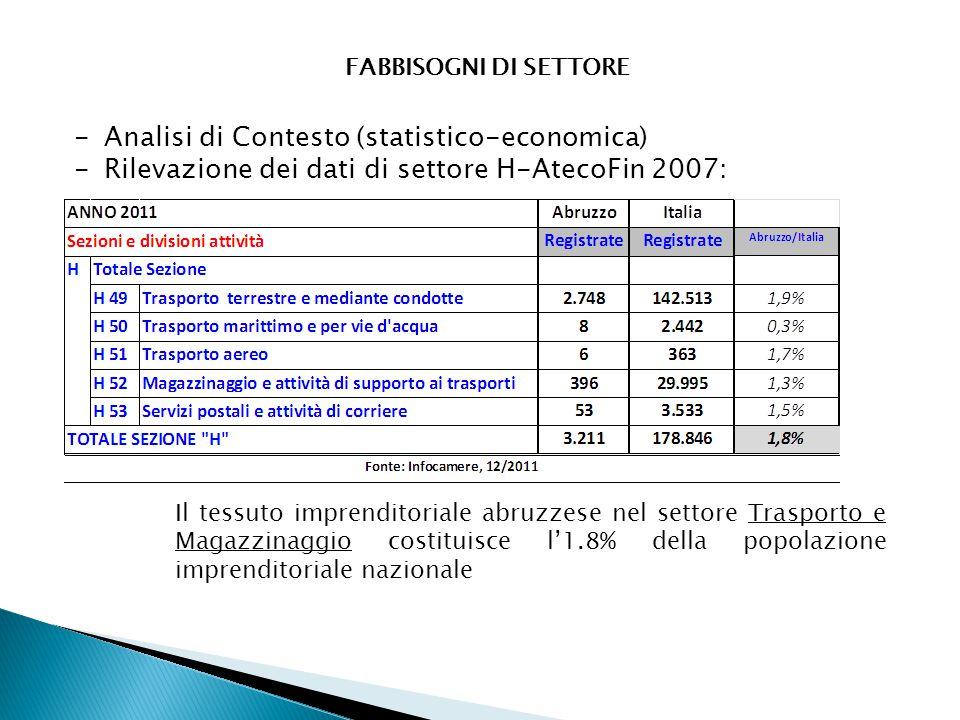 FABBISOGNI DI SETTORE -Analisi di Contesto (statistico-economica) -Rilevazione dei dati di settore H-AtecoFin 2007: Il tessuto imprenditoriale abruzzese nel settore Trasporto e Magazzinaggio costituisce l'1.8% della popolazione imprenditoriale nazionale