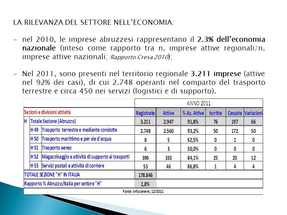 LA RILEVANZA DEL SETTORE NELL'ECONOMIA: -nel 2010, le imprese abruzzesi rappresentano il 2.3% dell'economia nazionale (inteso come rapporto tra n. imp