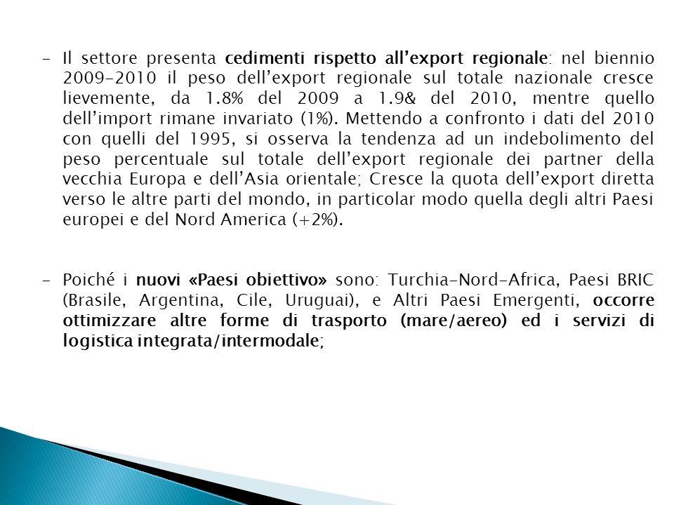 Circa il trasporto PASSEGGERI: -il sistema del Trasporto Pubblico Locale (TPL) è marginalmente utilizzato, solo nel 12.4% degli spostamenti urbani procapite si sceglie di utilizzare l'autobus (linee urbane) e nel 14.6% degli spostamenti extraurbani, nonostante che l'Abruzzo presenti un buon posizionamento infrastrutturale in rete stradale, ferroviaria, aereoportuale e offra un rapporto in termini di n.posti-km di percorrenza per abitante più alto del centro-sud e del valore medio nazionale, sia per linee urbane che extra-urbane; -il trasporto ferroviario lo si sceglie nel 21% dei casi a fronte di una media nazionale del 29%, con un grado di soddisfazione del servizio di trasporto ferroviario di 3 punti percentuali più basso della soddisfazione media in Italia; -poco soddisfacenti sono i dati sul livello di utilizzo del traffico aereo che assume, in Abruzzo, un valore pari a 34, che è il numero di passeggeri sbarcati ed imbarcati per via aerea ogni 100 abitanti (nel resto del Mezzogiorno il livello di utilizzo è di 155,9 passeggeri e per l'Italia nel suo complesso risulta pari a 229.6);