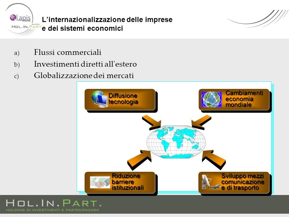L'internazionalizzazione delle imprese e dei sistemi economici a) Flussi commerciali b) Investimenti diretti all estero c) Globalizzazione dei mercati Diffusionetecnologia Riduzione barriere istituzionali Cambiamenti economia mondiale Sviluppo mezzi comunicazione e di trasporto