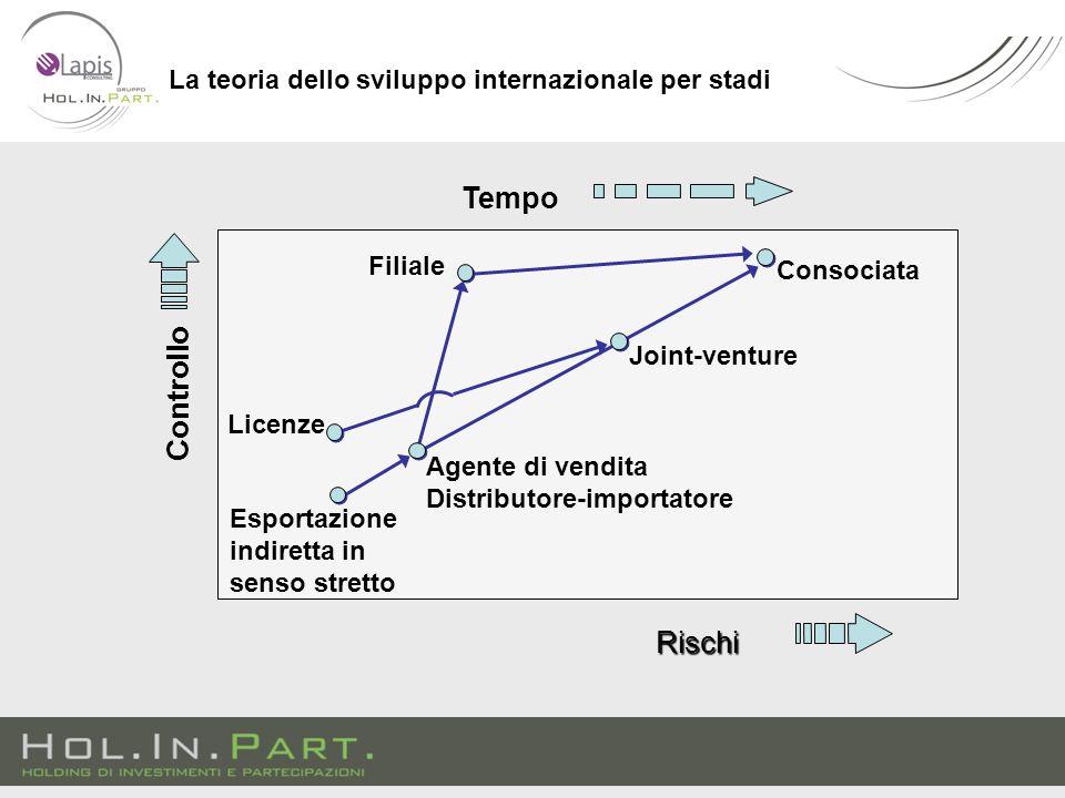 La teoria dello sviluppo internazionale per stadi Esportazione indiretta in senso stretto Agente di vendita Distributore-importatore Licenze Joint-venture Consociata Controllo Rischi Tempo Filiale