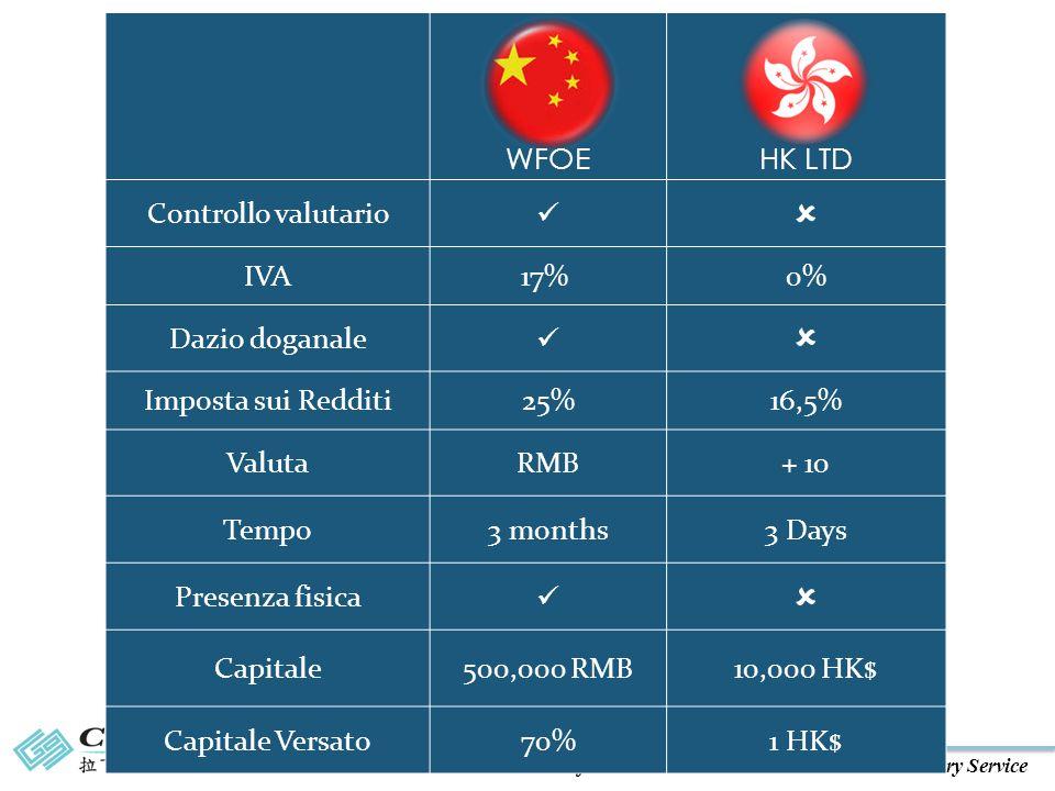 Certified Public Accountants & Business Advisory Service WFOEHK LTD Controllo valutario  IVA17% 0% Dazio doganale  Imposta sui Redditi25%16,5% ValutaRMB+ 10 Tempo3 months3 Days Presenza fisica  Capitale500,000 RMB10,000 HK$ Capitale Versato70%1 HK$