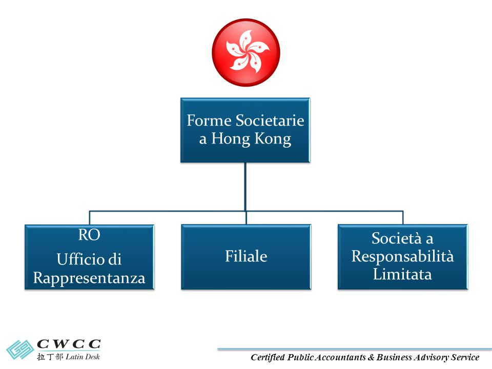 Certified Public Accountants & Business Advisory Service Costituire Società Ltd a Hong Kong Cos'e'.