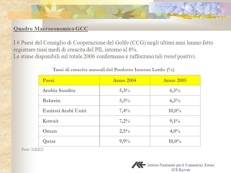 Istituto Nazionale per il Commercio Estero ICE Kuwait Quadro Macroeonomico GCC I 6 Paesi del Consiglio di Cooperazione del Golfo (CCG) negli ultimi anni hanno fatto registrare tassi medi di crescita del PIL intorno al 8%.