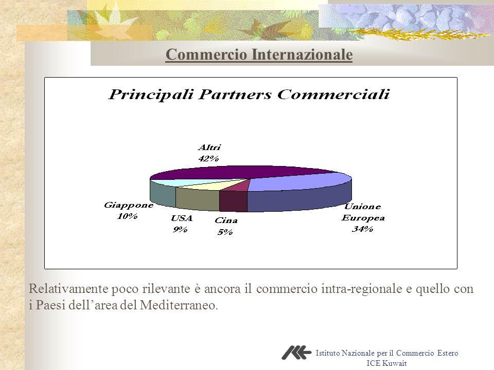 Istituto Nazionale per il Commercio Estero ICE Kuwait Commercio Internazionale Relativamente poco rilevante è ancora il commercio intra-regionale e quello con i Paesi dell'area del Mediterraneo.
