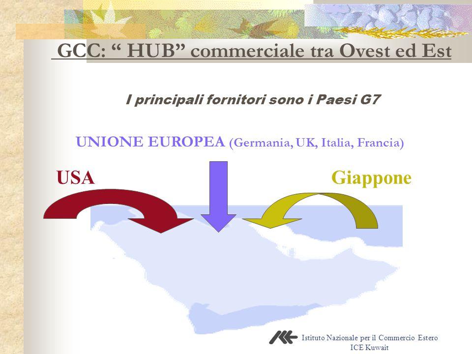 """Istituto Nazionale per il Commercio Estero ICE Kuwait USA Giappone UNIONE EUROPEA (Germania, UK, Italia, Francia) GCC: """" HUB"""" commerciale tra Ovest ed"""
