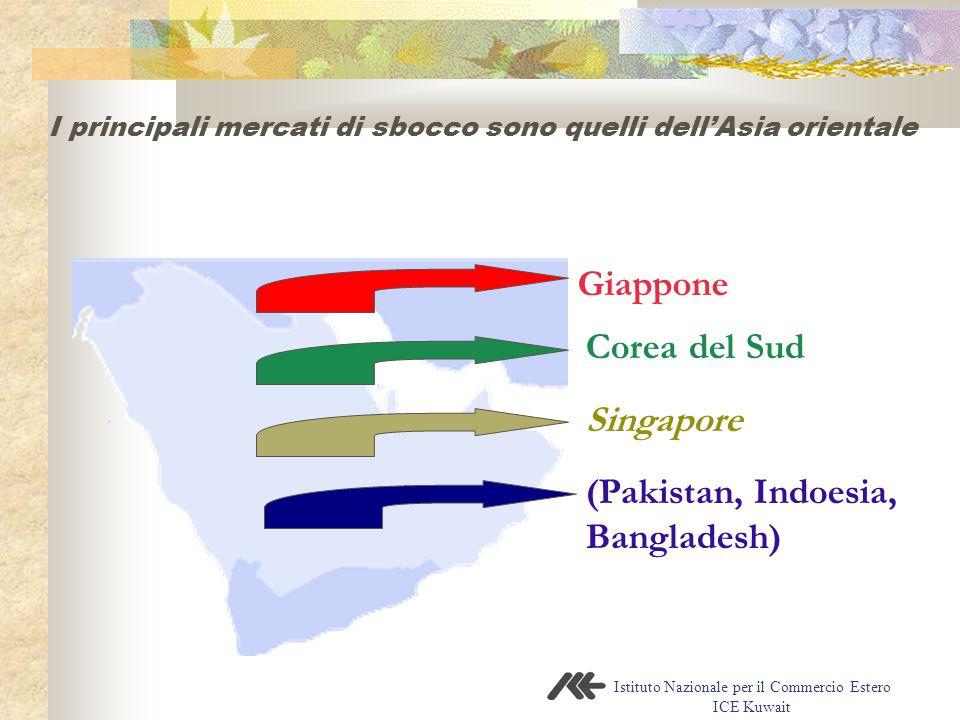 Istituto Nazionale per il Commercio Estero ICE Kuwait I principali mercati di sbocco sono quelli dell'Asia orientale Giappone Corea del Sud Singapore (Pakistan, Indoesia, Bangladesh)