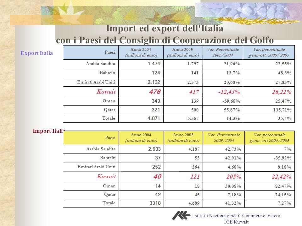 Istituto Nazionale per il Commercio Estero ICE Kuwait Import ed export dell Italia con i Paesi del Consiglio di Cooperazione del Golfo Export Italia Import Italia 14,3% 55,87% -59,68% -12,43% 20,68% 13,7% 21,96% Var.
