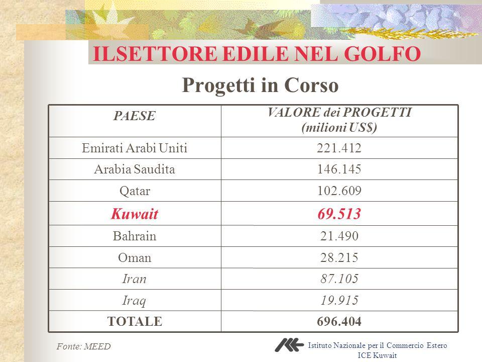 Istituto Nazionale per il Commercio Estero ICE Kuwait ILSETTORE EDILE NEL GOLFO Progetti in Corso 28.215Oman 69.513Kuwait 102.609Qatar 146.145Arabia S