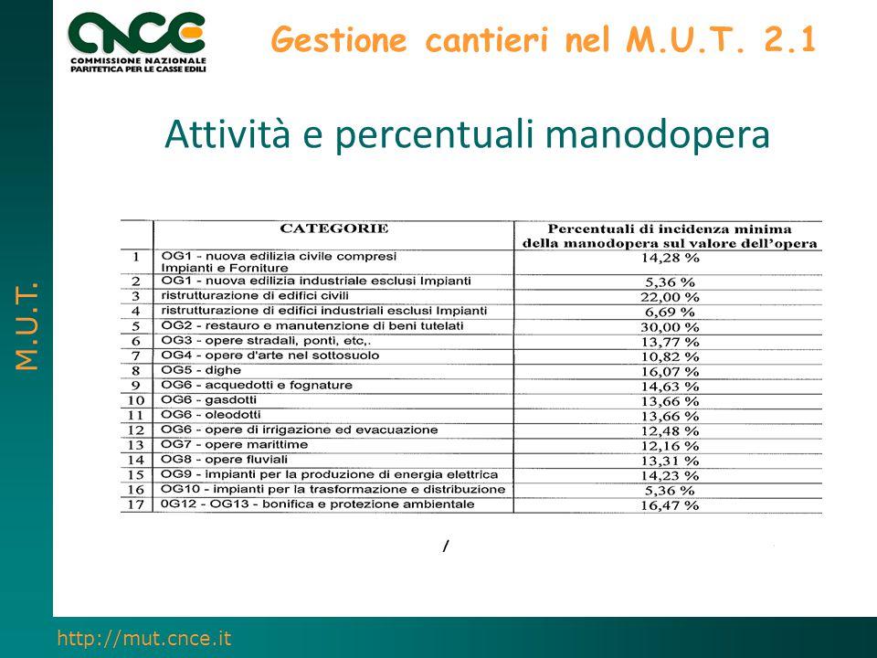 M.U.T. http://mut.cnce.it Gestione cantieri nel M.U.T. 2.1 Attività e percentuali manodopera