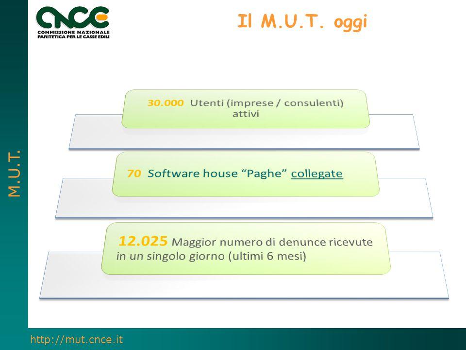 M.U.T. http://mut.cnce.it Il M.U.T. oggi