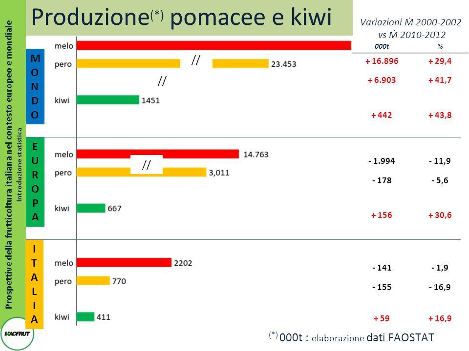 000t% + 7.039+ 50,0 + 2.299+ 27,0 + 895+ 32,5 + 451+ 26,4 - 444- 10,0 + 414+ 18,7 + 94+ 12,1 - 46- 5,6 - 120- 7,4 + 15+ 8,2 + 58+ 29,6 - 17- 13,0 Prospettive della frutticoltura italiana nel contesto europeo e mondiale Introduzione statistica MONDOMONDO (*) 000t : elaborazione dati FAOSTAT ITALIAITALIA EUROPAEUROPA Variazioni Ṁ 2000-2002 vs Ṁ 2010-2012 Produzione (*) drupacee //