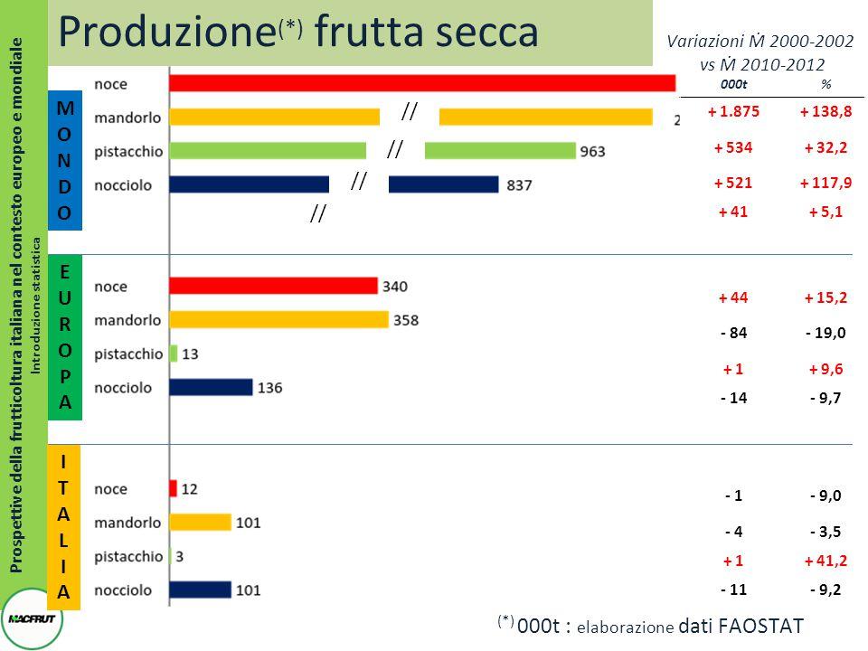 Prospettive della frutticoltura italiana nel contesto europeo e mondiale Introduzione statistica MONDOMONDO 000t% + 1.875+ 138,8 + 534+ 32,2 + 521+ 117,9 + 41+ 5,1 + 44+ 15,2 - 84- 19,0 + 1+ 9,6 - 14- 9,7 - 1- 9,0 - 4- 3,5 + 1+ 41,2 - 11- 9,2 (*) 000t : elaborazione dati FAOSTAT ITALIAITALIA EUROPAEUROPA Variazioni Ṁ 2000-2002 vs Ṁ 2010-2012 Produzione (*) frutta secca //