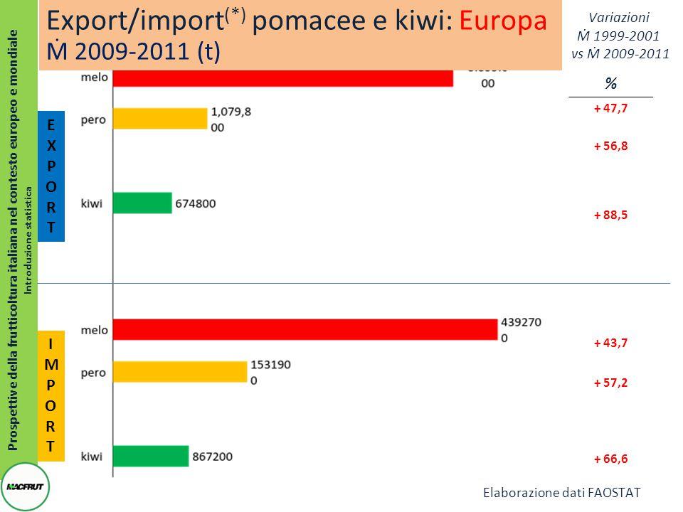 Prospettive della frutticoltura italiana nel contesto europeo e mondiale Introduzione statistica EXPORTEXPORT % + 47,7 + 56,8 + 88,5 + 43,7 + 57,2 + 66,6 IMPORTIMPORT Export/import (*) pomacee e kiwi: Europa Ṁ 2009-2011 (t) Variazioni Ṁ 1999-2001 vs Ṁ 2009-2011 Elaborazione dati FAOSTAT