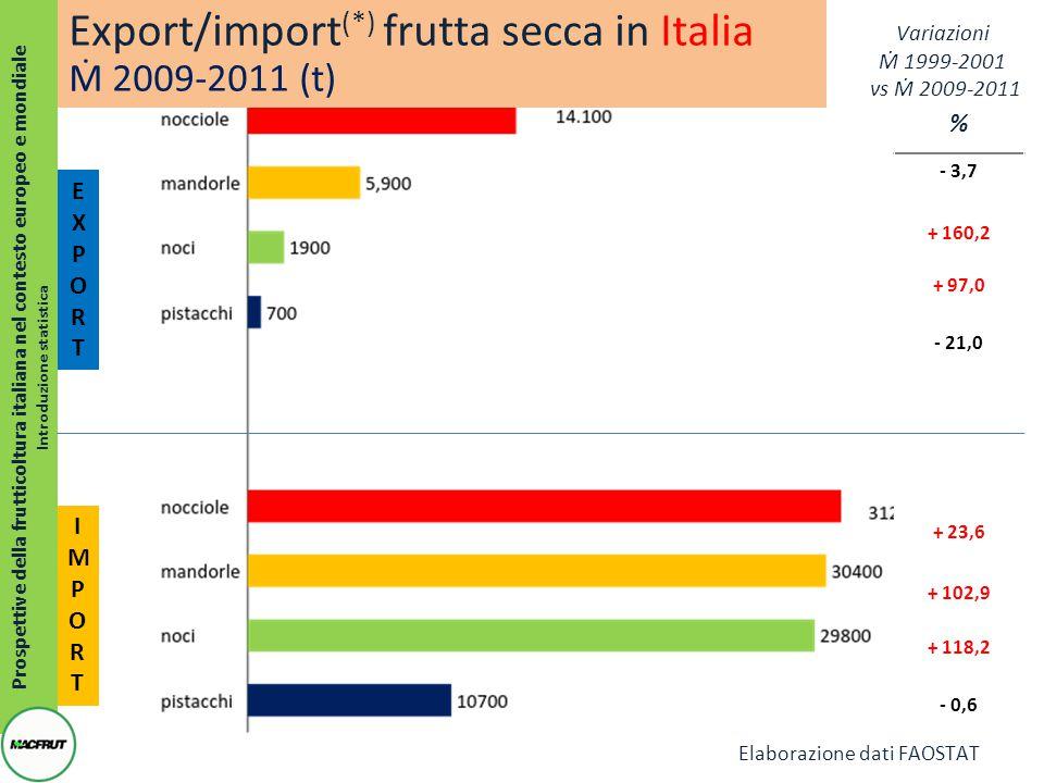 Prospettive della frutticoltura italiana nel contesto europeo e mondiale Introduzione statistica EXPORTEXPORT % - 3,7 + 160,2 + 97,0 - 21,0 + 23,6 + 102,9 + 118,2 - 0,6 IMPORTIMPORT Export/import (*) frutta secca in Italia Ṁ 2009-2011 (t) Variazioni Ṁ 1999-2001 vs Ṁ 2009-2011 Elaborazione dati FAOSTAT