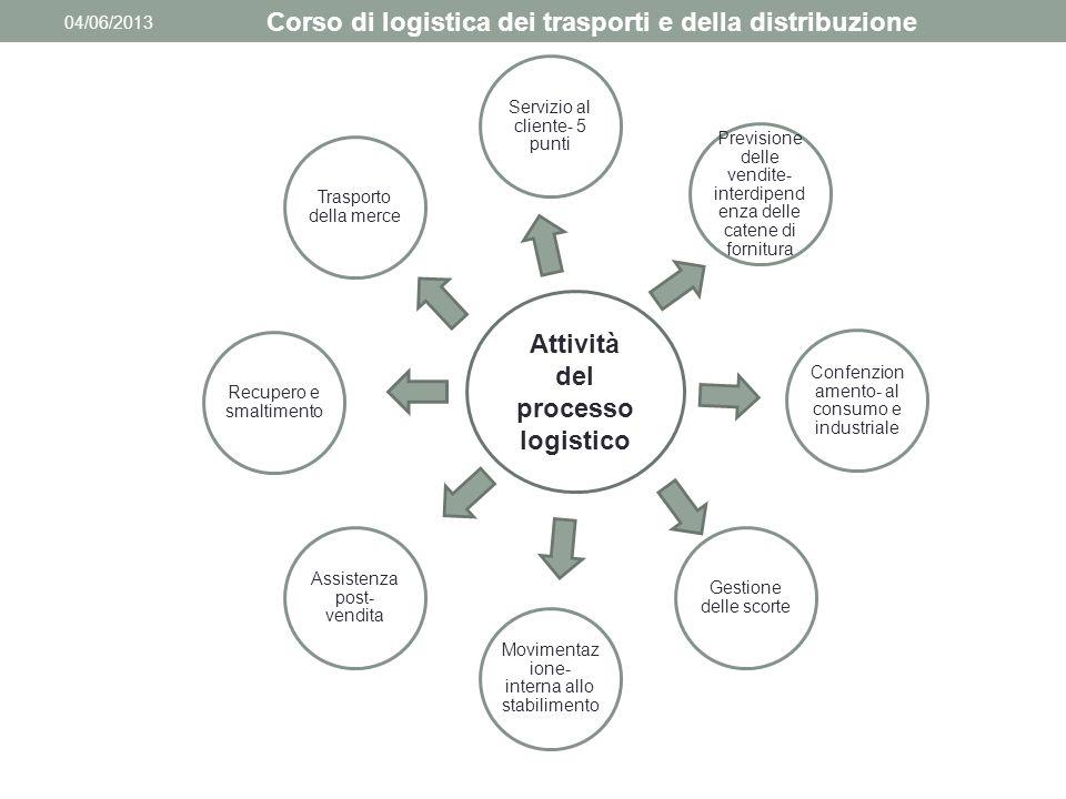 04/06/2013 Corso di logistica dei trasporti e della distribuzione Servizio al cliente- 5 punti Previsione delle vendite- interdipend enza delle catene