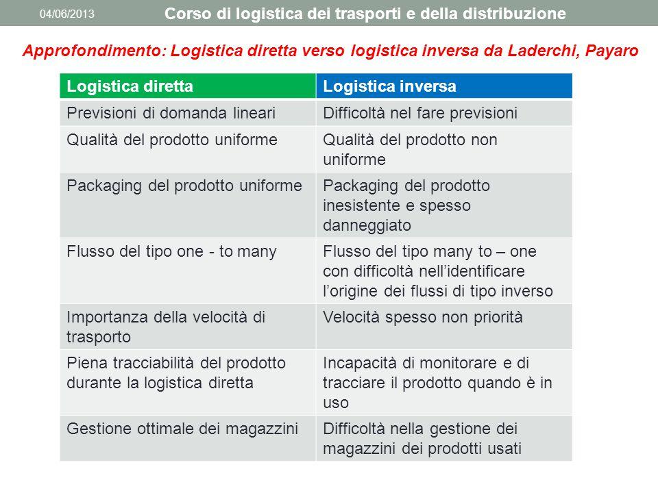 04/06/2013 Corso di logistica dei trasporti e della distribuzione Approfondimento: Logistica diretta verso logistica inversa da Laderchi, Payaro Logis