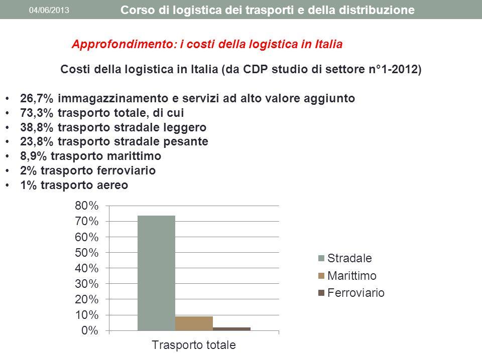 04/06/2013 Corso di logistica dei trasporti e della distribuzione Costi della logistica in Italia (da CDP studio di settore n°1-2012) 26,7% immagazzin