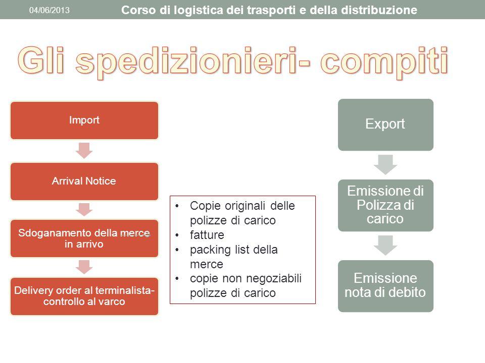 04/06/2013 Corso di logistica dei trasporti e della distribuzione ImportArrival Notice Sdoganamento della merce in arrivo Delivery order al terminalis
