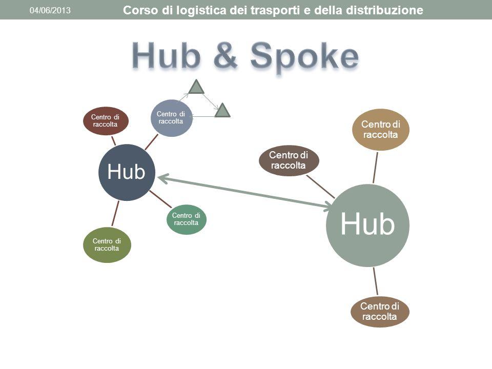 04/06/2013 Corso di logistica dei trasporti e della distribuzione Hub Centro di raccolta Hub Centro di raccolta