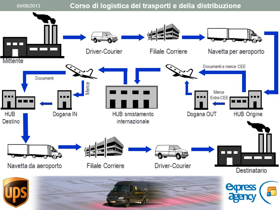 Mittente Driver-Courier Filiale Corriere Navetta per aeroporto HUB Origine Dogana OUT Navetta da aeroporto Filiale Corriere Driver-Courier Destinatario Documenti e merce CEE Merce Extra CEE HUB smistamento internazionale Merce Dogana IN HUBDestino Documenti Corso di logistica dei trasporti e della distribuzione 04/06/2013