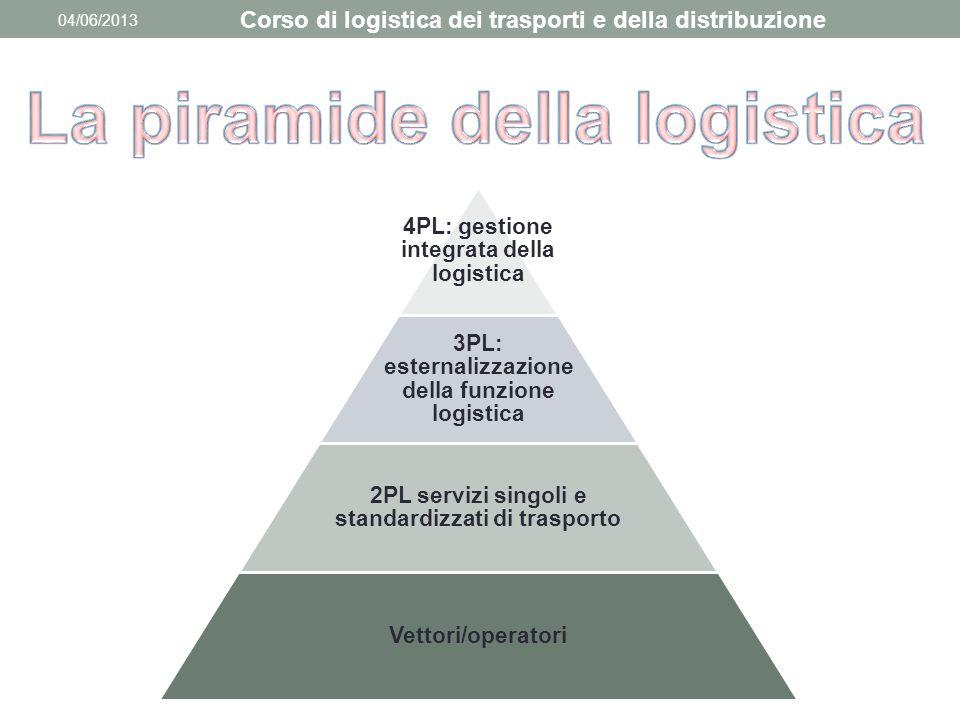 04/06/2013 4PL: gestione integrata della logistica 3PL: esternalizzazione della funzione logistica 2PL servizi singoli e standardizzati di trasporto V