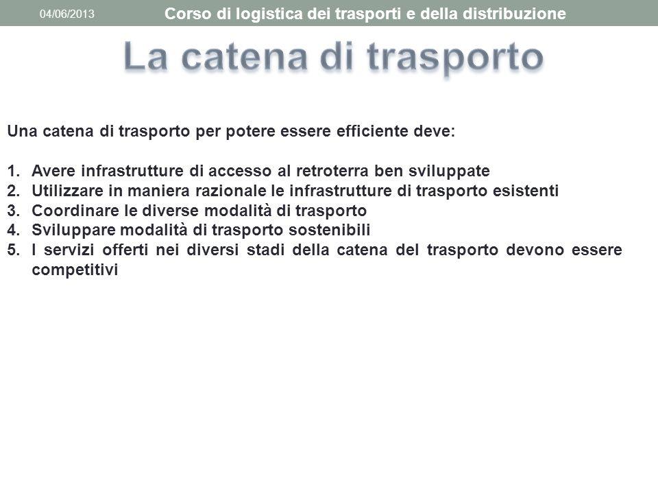 04/06/2013 Corso di logistica dei trasporti e della distribuzione Una catena di trasporto per potere essere efficiente deve: 1.Avere infrastrutture di