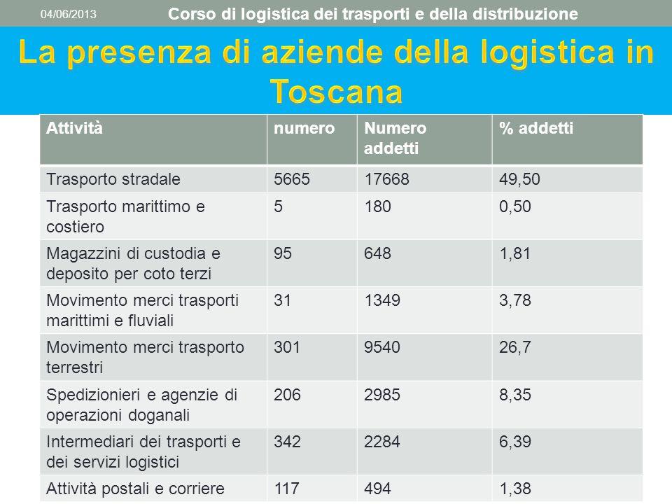 04/06/2013 Corso di logistica dei trasporti e della distribuzione AttivitànumeroNumero addetti % addetti Trasporto stradale56651766849,50 Trasporto ma