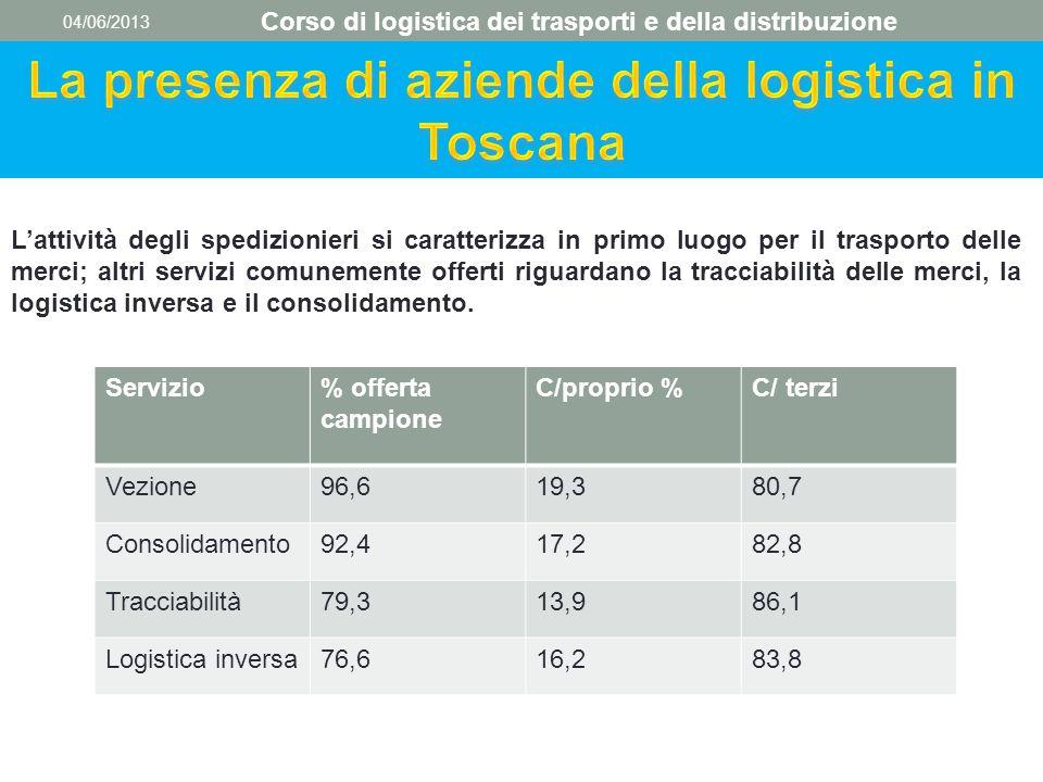 04/06/2013 Corso di logistica dei trasporti e della distribuzione L'attività degli spedizionieri si caratterizza in primo luogo per il trasporto delle