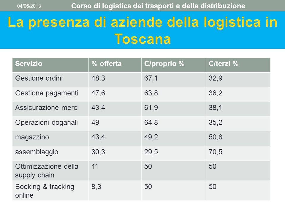 04/06/2013 Corso di logistica dei trasporti e della distribuzione Servizio% offertaC/proprio %C/terzi % Gestione ordini48,367,132,9 Gestione pagamenti