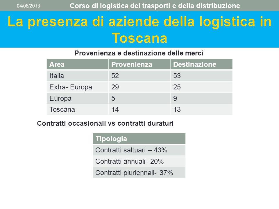 04/06/2013 Corso di logistica dei trasporti e della distribuzione Provenienza e destinazione delle merci AreaProvenienzaDestinazione Italia5253 Extra-