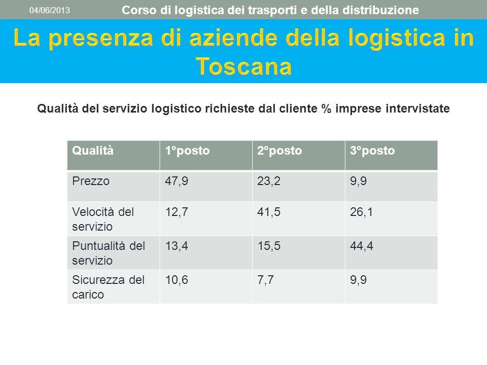 04/06/2013 Corso di logistica dei trasporti e della distribuzione Qualità del servizio logistico richieste dal cliente % imprese intervistate Qualità1