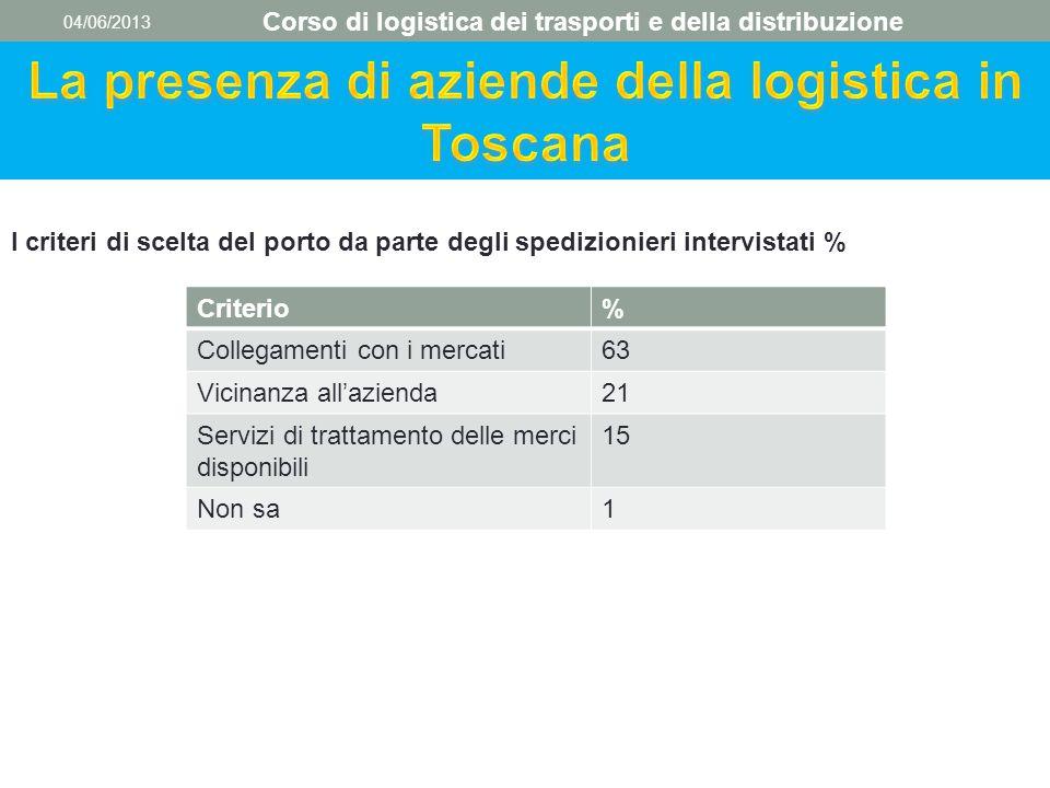 04/06/2013 Corso di logistica dei trasporti e della distribuzione I criteri di scelta del porto da parte degli spedizionieri intervistati % Criterio%