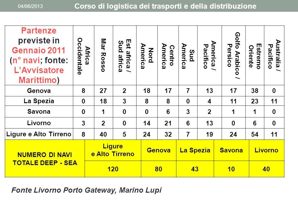04/06/2013 Corso di logistica dei trasporti e della distribuzione Partenze previste in Gennaio 2011 (n° navi; fonte: L'Avvisatore Marittimo) Africa Oc