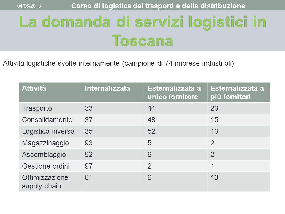 04/06/2013 Corso di logistica dei trasporti e della distribuzione Attività logistiche svolte internamente (campione di 74 imprese industriali) Attivit