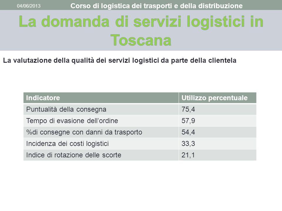 04/06/2013 Corso di logistica dei trasporti e della distribuzione La valutazione della qualità dei servizi logistici da parte della clientela Indicato