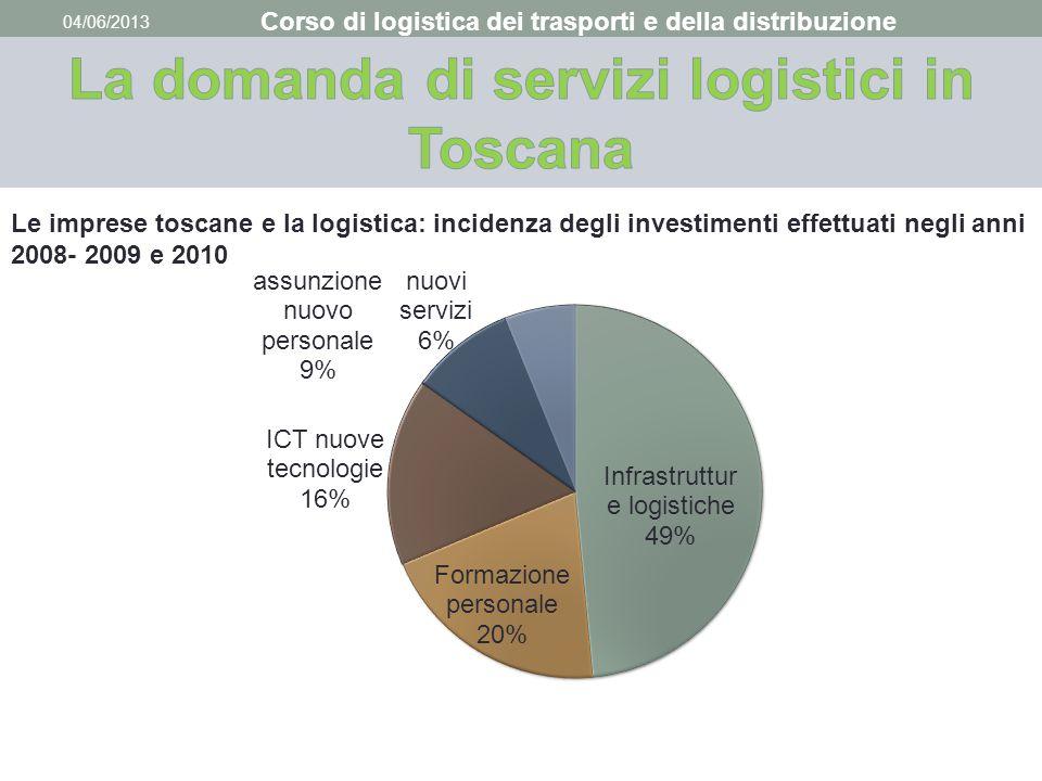 04/06/2013 Corso di logistica dei trasporti e della distribuzione Le imprese toscane e la logistica: incidenza degli investimenti effettuati negli ann