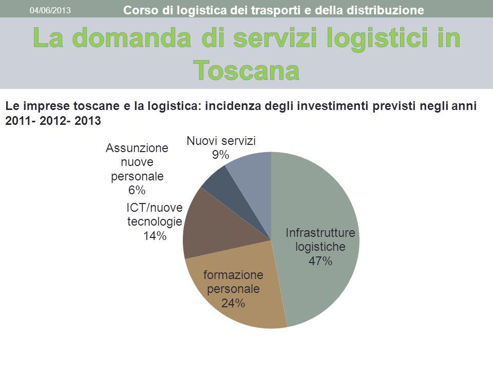 04/06/2013 Corso di logistica dei trasporti e della distribuzione Le imprese toscane e la logistica: incidenza degli investimenti previsti negli anni