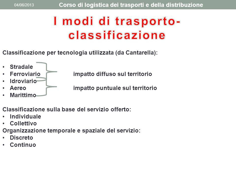 04/06/2013 Classificazione per tecnologia utilizzata (da Cantarella): Stradale Ferroviarioimpatto diffuso sul territorio Idroviario Aereoimpatto puntu
