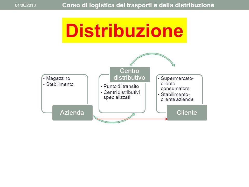 04/06/2013 Corso di logistica dei trasporti e della distribuzione Magazzino Stabilimento Azienda Punto di transito Centri distributivi specializzati C