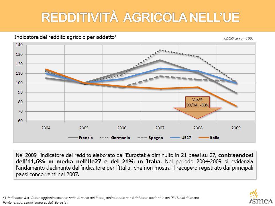 Nel 2009 l'indicatore del reddito elaborato dall'Eurostat è diminuito in 21 paesi su 27, contraendosi dell'11,6% in media nell'Ue27 e del 21% in Italia.