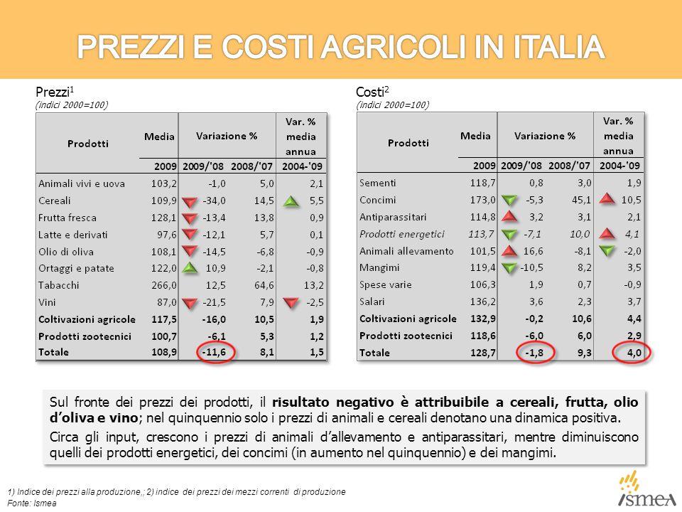 Sul fronte dei prezzi dei prodotti, il risultato negativo è attribuibile a cereali, frutta, olio d'oliva e vino; nel quinquennio solo i prezzi di animali e cereali denotano una dinamica positiva.