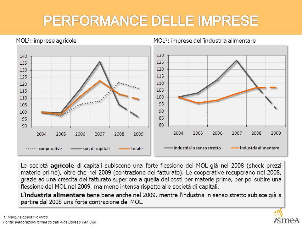 Le società agricole di capitali subiscono una forte flessione del MOL già nel 2008 (shock prezzi materie prime), oltre che nel 2009 (contrazione del fatturato).
