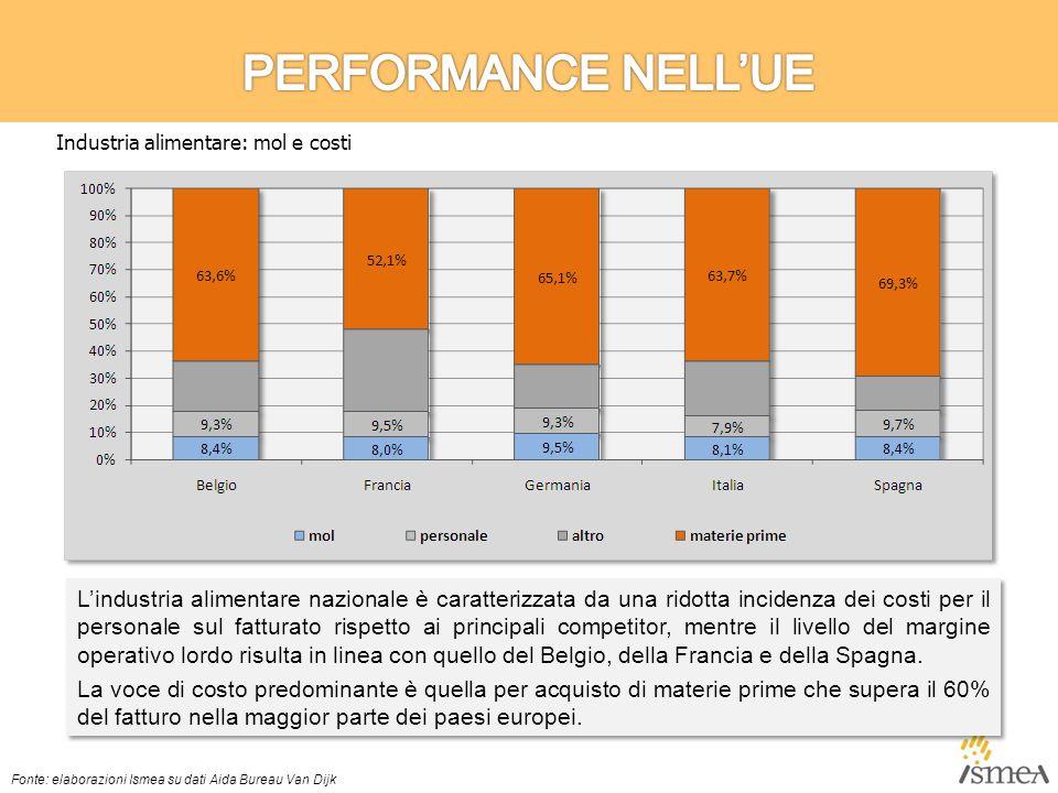 L'industria alimentare nazionale è caratterizzata da una ridotta incidenza dei costi per il personale sul fatturato rispetto ai principali competitor, mentre il livello del margine operativo lordo risulta in linea con quello del Belgio, della Francia e della Spagna.