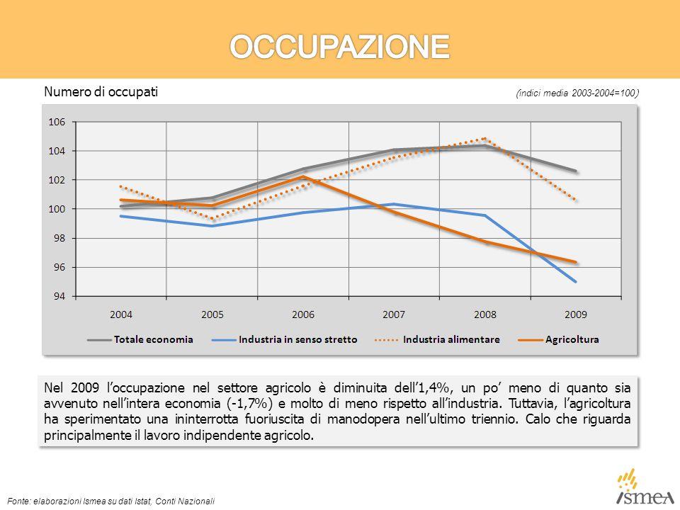 Nel 2009 l'occupazione nel settore agricolo è diminuita dell'1,4%, un po' meno di quanto sia avvenuto nell'intera economia (-1,7%) e molto di meno rispetto all'industria.