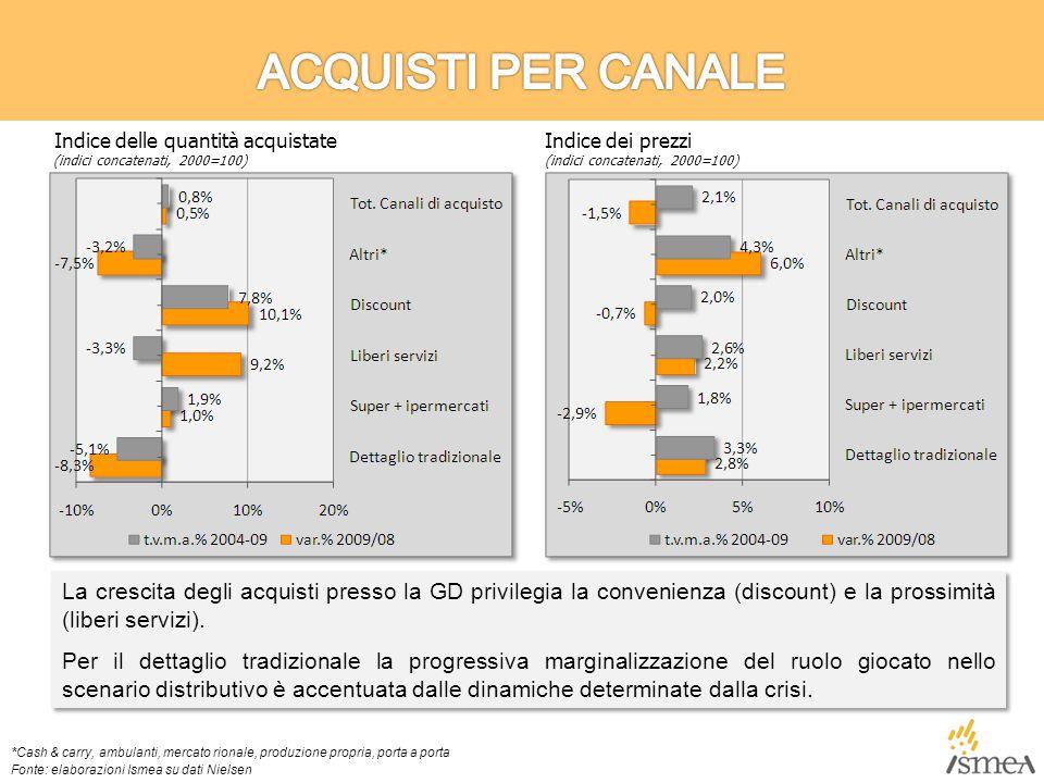 La crescita degli acquisti presso la GD privilegia la convenienza (discount) e la prossimità (liberi servizi).