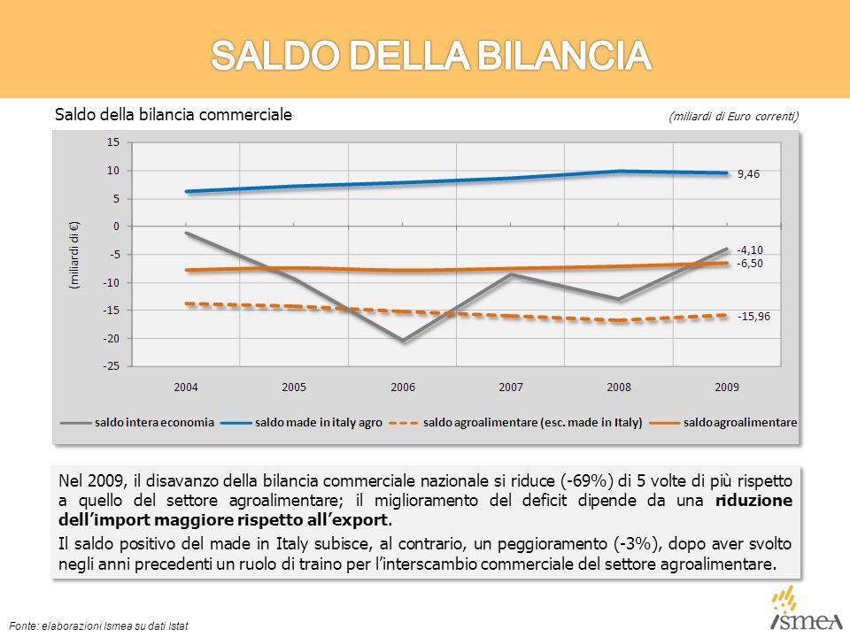 Nel 2009, il disavanzo della bilancia commerciale nazionale si riduce (-69%) di 5 volte di più rispetto a quello del settore agroalimentare; il miglioramento del deficit dipende da una riduzione dell'import maggiore rispetto all'export.